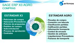 Softwarizing Agri-food Industry with SAGE X3