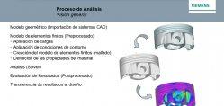Software de simulación de ingeniería con Siemens Femap
