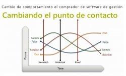 Cambios en el comprador de ERP que debe entender el Consultor TIC