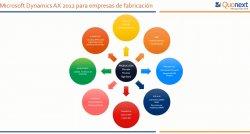 Gestión avanzada de la producción para medianas y grandes empresas con Microsoft Dynamics AX (Axapta)