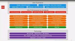 Infor PLM Accelerate. PLM para la Industria discreta. Intro y demo.