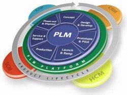 PLM Day, la clave para competir en Fabricación