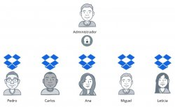 Dropbox Business. Intro y demo