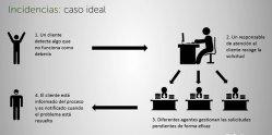 Automatización de procesos en Atención al Cliente y CRM