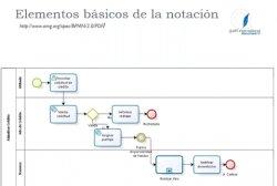 Introducción al diseño de procesos con BPMN 2.0. Por Patricia Lago.