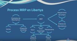 MRP para Libertya. Intro y demo. Parte 2.