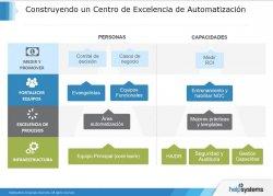 Centros de Excelencia de Automatización I. Curso Práctico. Personas y procesos.