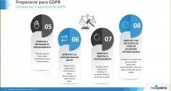 Cumplir la GDPR con Automatización Robótica de Procesos