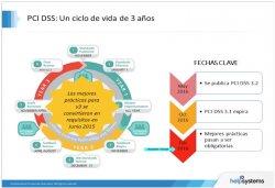 Cumplimiento de PCI DSS 3.2 para IBM i