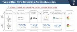 Analítica para IoT de Tibco en Anadarko Petroleum