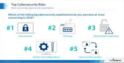 3 expertos en Ciberseguridad de Helpsystems analizan los principales temores y miedos en 2018 [Video en inglés]