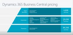 Dynamics 365 Business Central. El nuevo Nav. Todo lo que debes saber.