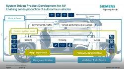 Ingeniería integral para desarrollo de vehículos sin conductor con Siemens PLM