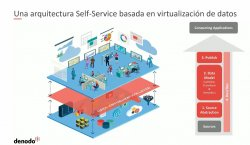 Self-Service Analytics y Data Marketplaces para negocio en grandes empresas gobernado, securizado y ágil con virtualización de datos