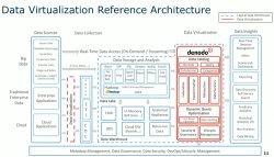 Arquitecturas de datos modernas con la Virtualización de datos. Introducción y Demo.