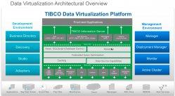 Tibco Data Virtualization: Taller práctico, teoría y casos prácticos (2 horas)