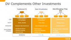 Novedades en Tibco Data Virtualization 7.0.7