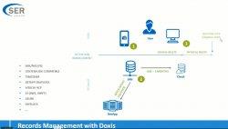 Doxis4 ECM y BPM: 6 demos prácticas