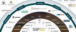 CRM B2B integrado con SAP Business One en sector agrícola