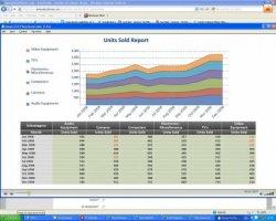 Microstrategy Reporting Suite. La versión gratuita del Business Intelligence de Microstrategy.