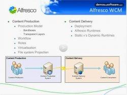 Alfresco: Web Content Management. Presentación de producto