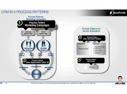 Diseño y ejecución fácil y a la medida de Campañas de Marketing con AuraPortal. Sin Programación