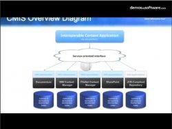 EMC detalla las características del estándar Content Manager Interoperability Services (CMIS)