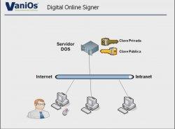 Firma digital centralizada en las empresas y la Administración Pública. Con Vanios.