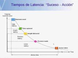 Vitria Technology. Solución de Business Intelligence