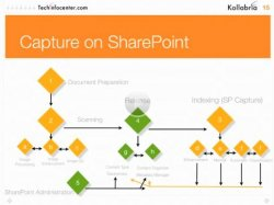 Captura de documentos con Sharepoint 2010. Webinar de 20 minutos por Kollabria, expertos en Sharepoint