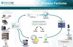 Automatización del proceso de Cuentas por Pagar con Easyap. Las ventajas de la externalización.