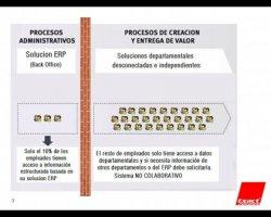 Exact Synergy, solución de CRM, BPM, HRM, Gestión Documental y Gestión de Proyectos integrada con cualquier ERP