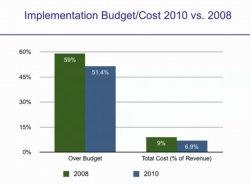Reporte 2010 sobre implementaciones y uso de ERP por Panorama Consulting