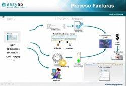 Gestión de facturas de proveedor con cualquier ERP y cualquier portal del proveedor, con Easyap